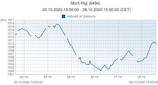 Mont-Rigi, Belgique (6494): reduced air pressure: 22.10.2020 15:00:00 - 28.10.2020 15:00:00 (CET)