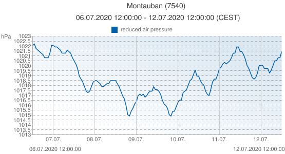 Montauban, France (7540): reduced air pressure: 06.07.2020 12:00:00 - 12.07.2020 12:00:00 (CEST)