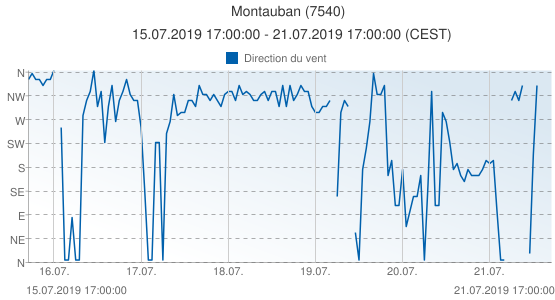 Montauban, France (7540): Direction du vent: 15.07.2019 17:00:00 - 21.07.2019 17:00:00 (CEST)
