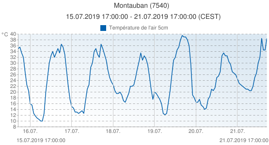 Montauban, France (7540): Température de l'air 5cm: 15.07.2019 17:00:00 - 21.07.2019 17:00:00 (CEST)