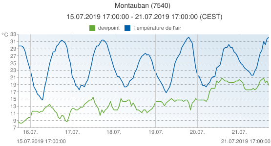 Montauban, France (7540): Température de l'air & dewpoint: 15.07.2019 17:00:00 - 21.07.2019 17:00:00 (CEST)