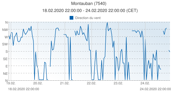 Montauban, France (7540): Direction du vent: 18.02.2020 22:00:00 - 24.02.2020 22:00:00 (CET)