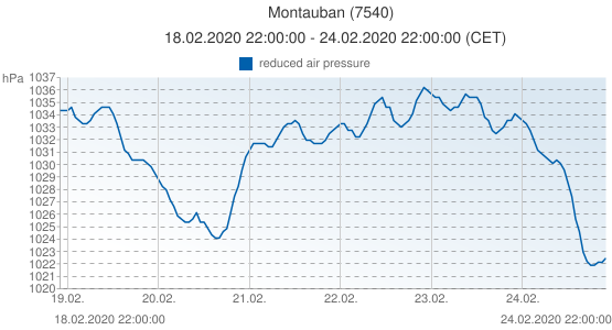 Montauban, France (7540): reduced air pressure: 18.02.2020 22:00:00 - 24.02.2020 22:00:00 (CET)