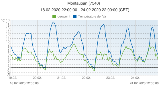 Montauban, France (7540): Température de l'air & dewpoint: 18.02.2020 22:00:00 - 24.02.2020 22:00:00 (CET)