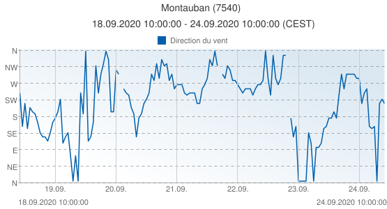 Montauban, France (7540): Direction du vent: 18.09.2020 10:00:00 - 24.09.2020 10:00:00 (CEST)
