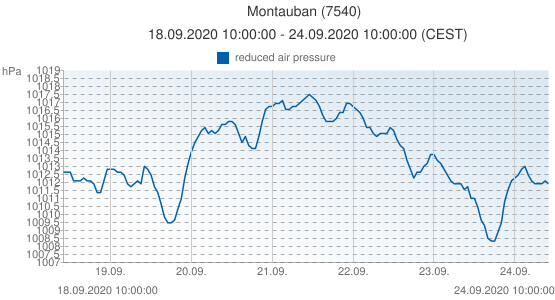 Montauban, France (7540): reduced air pressure: 18.09.2020 10:00:00 - 24.09.2020 10:00:00 (CEST)