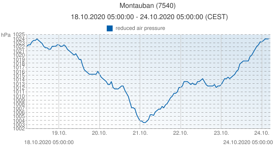 Montauban, France (7540): reduced air pressure: 18.10.2020 05:00:00 - 24.10.2020 05:00:00 (CEST)