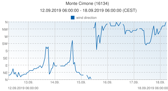 Monte Cimone, Italy (16134): wind direction: 12.09.2019 06:00:00 - 18.09.2019 06:00:00 (CEST)