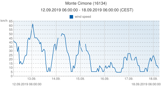 Monte Cimone, Italy (16134): wind speed: 12.09.2019 06:00:00 - 18.09.2019 06:00:00 (CEST)