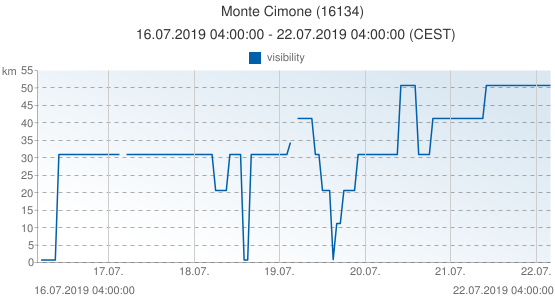 Monte Cimone, Italy (16134): visibility: 16.07.2019 04:00:00 - 22.07.2019 04:00:00 (CEST)