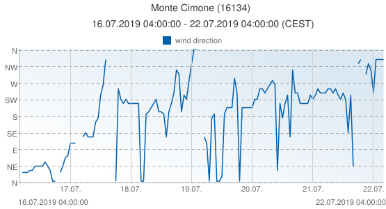Monte Cimone, Italy (16134): wind direction: 16.07.2019 04:00:00 - 22.07.2019 04:00:00 (CEST)