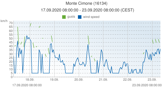 Monte Cimone, Italy (16134): wind speed & gusts: 17.09.2020 08:00:00 - 23.09.2020 08:00:00 (CEST)