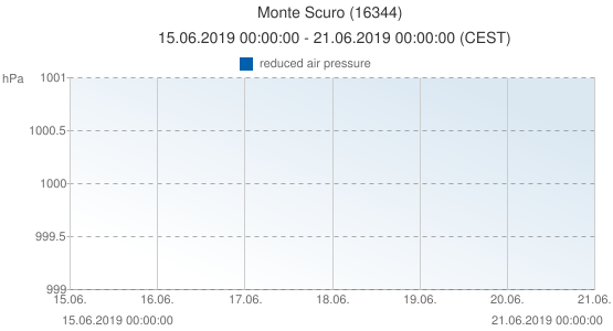 Monte Scuro, Italia (16344): reduced air pressure: 15.06.2019 00:00:00 - 21.06.2019 00:00:00 (CEST)