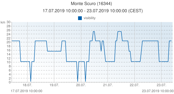 Monte Scuro, Italy (16344): visibility: 17.07.2019 10:00:00 - 23.07.2019 10:00:00 (CEST)
