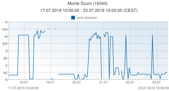 Monte Scuro, Italy (16344): wind direction: 17.07.2019 10:00:00 - 23.07.2019 10:00:00 (CEST)