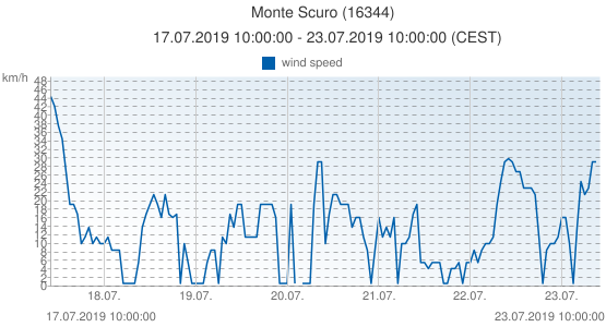 Monte Scuro, Italy (16344): wind speed: 17.07.2019 10:00:00 - 23.07.2019 10:00:00 (CEST)