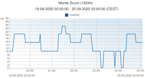 Monte Scuro, Italy (16344): visibility: 19.09.2020 02:00:00 - 25.09.2020 02:00:00 (CEST)