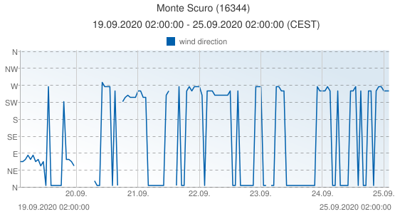 Monte Scuro, Italy (16344): wind direction: 19.09.2020 02:00:00 - 25.09.2020 02:00:00 (CEST)