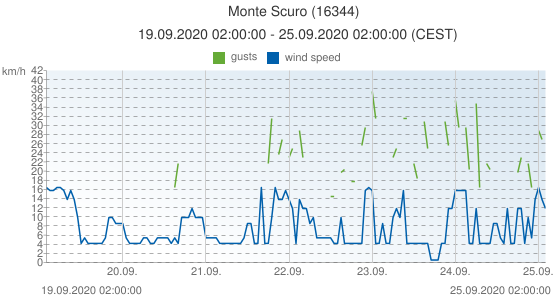 Monte Scuro, Italy (16344): wind speed & gusts: 19.09.2020 02:00:00 - 25.09.2020 02:00:00 (CEST)