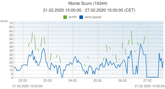 Monte Scuro, Italy (16344): wind speed & gusts: 21.02.2020 15:00:00 - 27.02.2020 15:00:00 (CET)