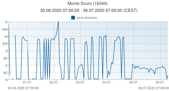 Monte Scuro, Italy (16344): wind direction: 30.06.2020 07:00:00 - 06.07.2020 07:00:00 (CEST)