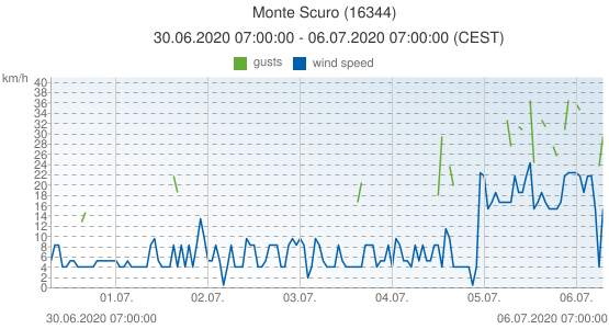 Monte Scuro, Italy (16344): wind speed & gusts: 30.06.2020 07:00:00 - 06.07.2020 07:00:00 (CEST)
