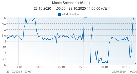 Monte Settepani, Italy (16111): wind direction: 23.10.2020 11:00:00 - 29.10.2020 11:00:00 (CET)