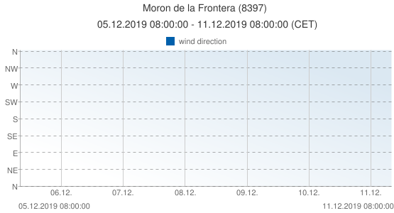 Moron de la Frontera, Spain (8397): wind direction: 05.12.2019 08:00:00 - 11.12.2019 08:00:00 (CET)