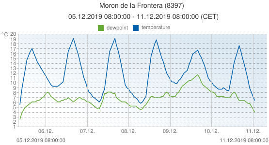 Moron de la Frontera, Spain (8397): temperature & dewpoint: 05.12.2019 08:00:00 - 11.12.2019 08:00:00 (CET)