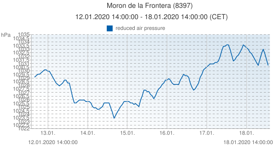 Moron de la Frontera, Espagne (8397): reduced air pressure: 12.01.2020 14:00:00 - 18.01.2020 14:00:00 (CET)