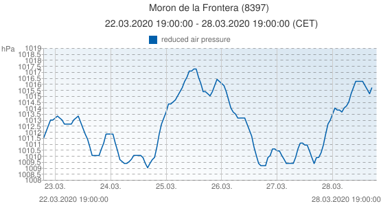 Moron de la Frontera, España (8397): reduced air pressure: 22.03.2020 19:00:00 - 28.03.2020 19:00:00 (CET)