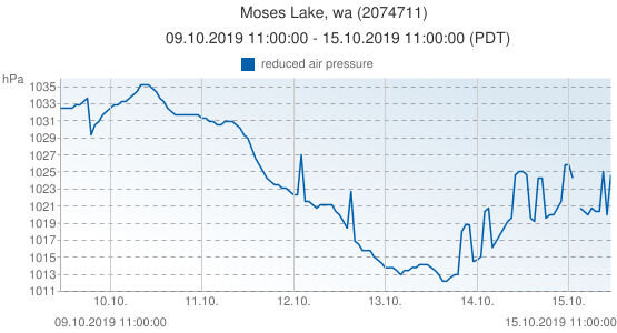 Moses Lake, wa, United States of America (2074711): reduced air pressure: 09.10.2019 11:00:00 - 15.10.2019 11:00:00 (PDT)