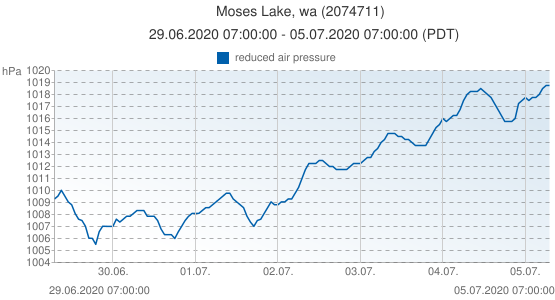 Moses Lake, wa, United States of America (2074711): reduced air pressure: 29.06.2020 07:00:00 - 05.07.2020 07:00:00 (PDT)