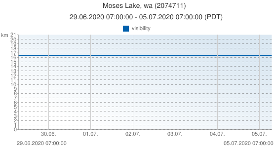 Moses Lake, wa, United States of America (2074711): visibility: 29.06.2020 07:00:00 - 05.07.2020 07:00:00 (PDT)