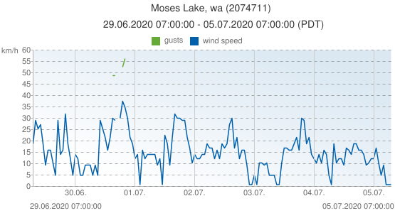 Moses Lake, wa, United States of America (2074711): wind speed & gusts: 29.06.2020 07:00:00 - 05.07.2020 07:00:00 (PDT)