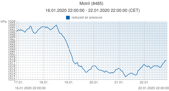 Motril, España (8485): reduced air pressure: 16.01.2020 22:00:00 - 22.01.2020 22:00:00 (CET)