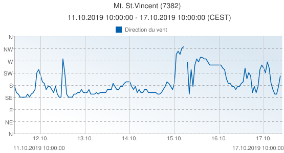 Mt. St.Vincent, France (7382): Direction du vent: 11.10.2019 10:00:00 - 17.10.2019 10:00:00 (CEST)