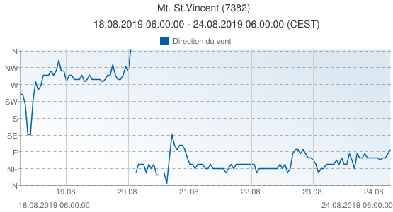Mt. St.Vincent, France (7382): Direction du vent: 18.08.2019 06:00:00 - 24.08.2019 06:00:00 (CEST)