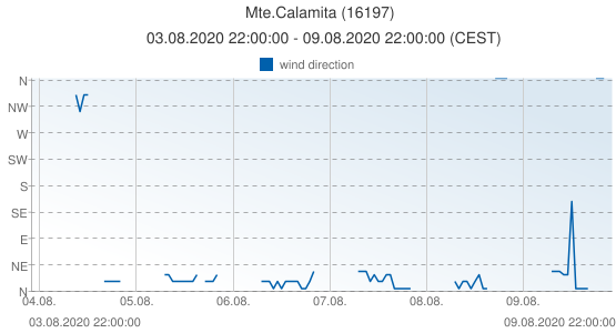 Mte.Calamita, Italy (16197): wind direction: 03.08.2020 22:00:00 - 09.08.2020 22:00:00 (CEST)