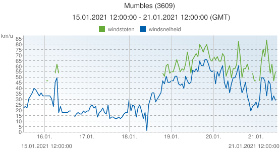 Mumbles, Groot Brittannië (3609): windsnelheid & windstoten: 15.01.2021 12:00:00 - 21.01.2021 12:00:00 (GMT)