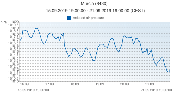 Murcia, España (8430): reduced air pressure: 15.09.2019 19:00:00 - 21.09.2019 19:00:00 (CEST)