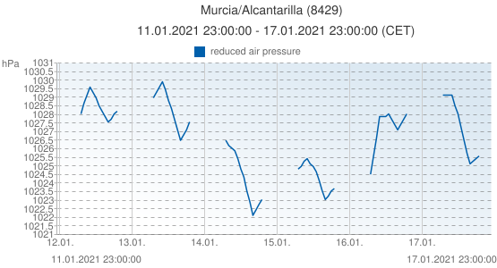 Murcia/Alcantarilla, Spain (8429): reduced air pressure: 11.01.2021 23:00:00 - 17.01.2021 23:00:00 (CET)