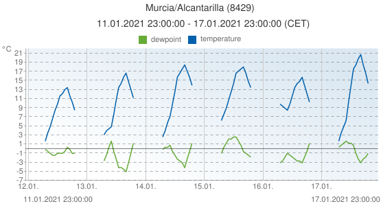 Murcia/Alcantarilla, Spain (8429): temperature & dewpoint: 11.01.2021 23:00:00 - 17.01.2021 23:00:00 (CET)