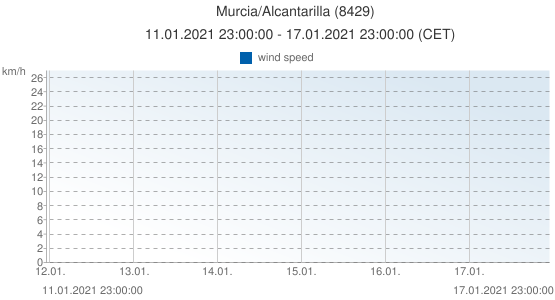 Murcia/Alcantarilla, Spain (8429): wind speed: 11.01.2021 23:00:00 - 17.01.2021 23:00:00 (CET)