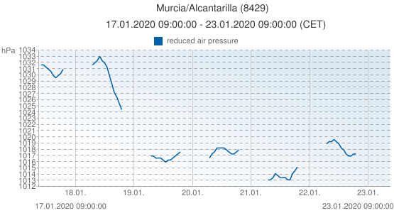 Murcia/Alcantarilla, España (8429): reduced air pressure: 17.01.2020 09:00:00 - 23.01.2020 09:00:00 (CET)