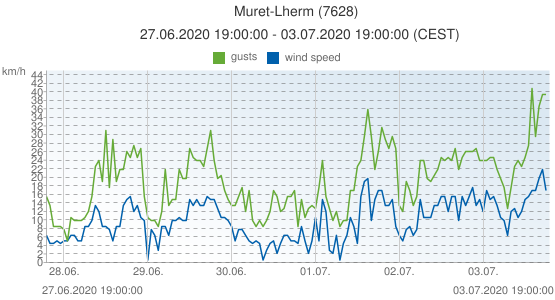 Muret-Lherm, France (7628): wind speed & gusts: 27.06.2020 19:00:00 - 03.07.2020 19:00:00 (CEST)