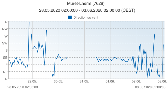 Muret-Lherm, France (7628): Direction du vent: 28.05.2020 02:00:00 - 03.06.2020 02:00:00 (CEST)