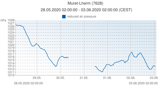 Muret-Lherm, France (7628): reduced air pressure: 28.05.2020 02:00:00 - 03.06.2020 02:00:00 (CEST)