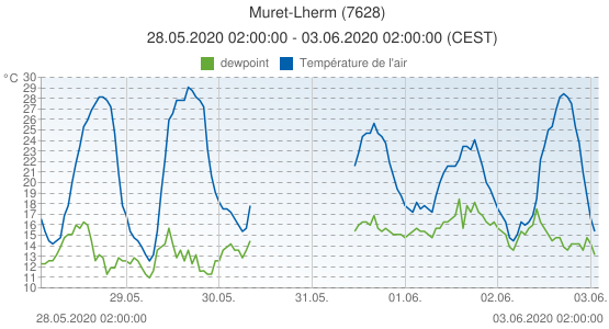 Muret-Lherm, France (7628): Température de l'air & dewpoint: 28.05.2020 02:00:00 - 03.06.2020 02:00:00 (CEST)