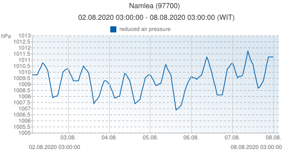 Namlea, Indonesia (97700): reduced air pressure: 02.08.2020 03:00:00 - 08.08.2020 03:00:00 (WIT)